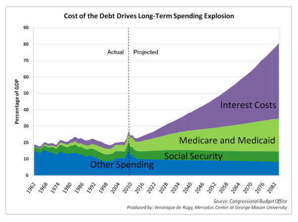 Cost of the Debt Drives Long-Term Spending Explosion