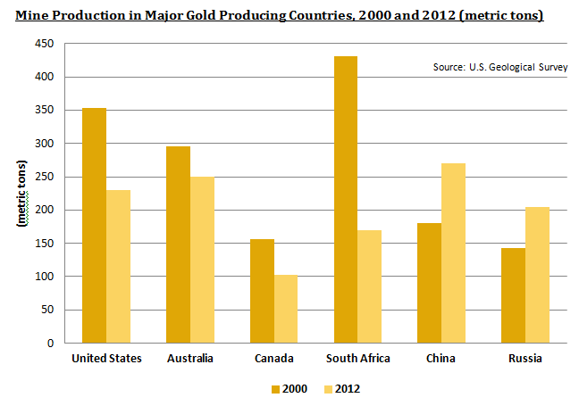 Mine Production in Major Gold Producing Countries, 2000 and 2012