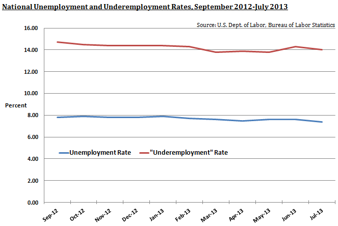 National Rate of Unemployment and Underemployment, Sept '12 - July '13
