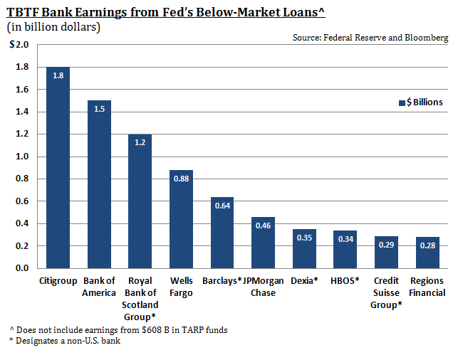 TBTF Bank Earnings from Fed's Below-Market Loans