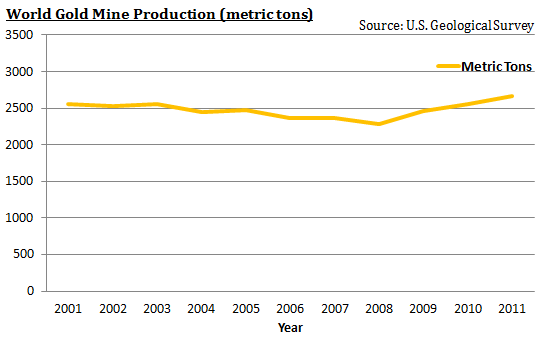 World Gold Mine Production