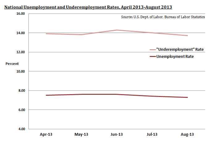 Unemployment and Underemployment Rates, April-August 2013