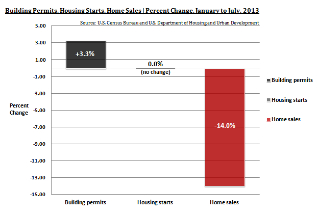 Building Permits, Housing Starts, Housing Sales - January vs. July, 2013