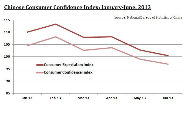 Chinese Consumer Confidence Index, 2013