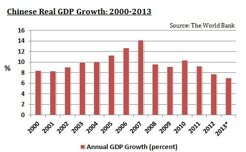 Chinese Real GDP Growth, 2000-2013