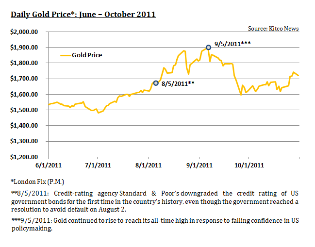 Daily Gold Price, June-October 2011