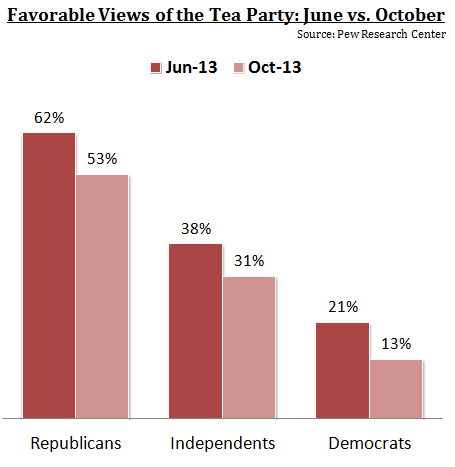 Tea Party Favorability Declines