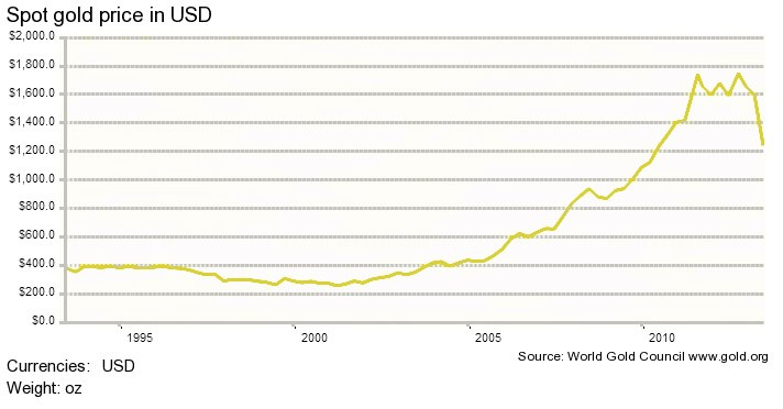 Gold as a long-term investment-- 20-yr gold price