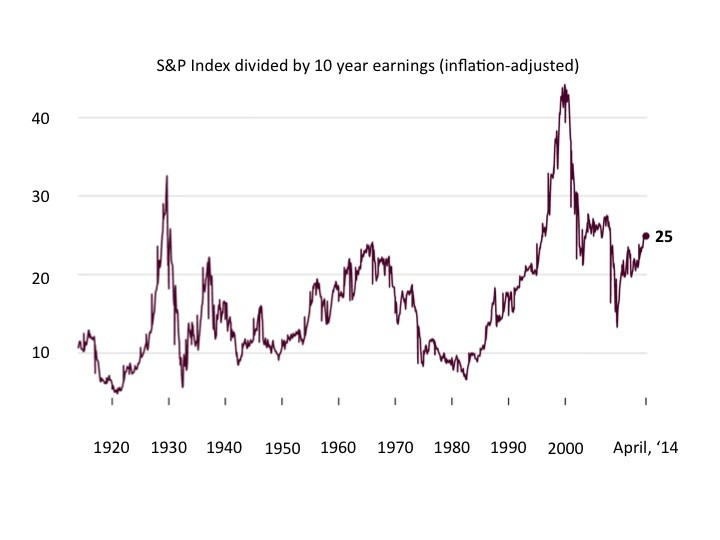 Source: Robert Shiller, Yale University