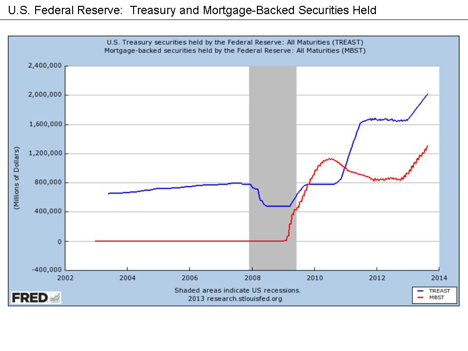 U.S. Federal Reserve securities held