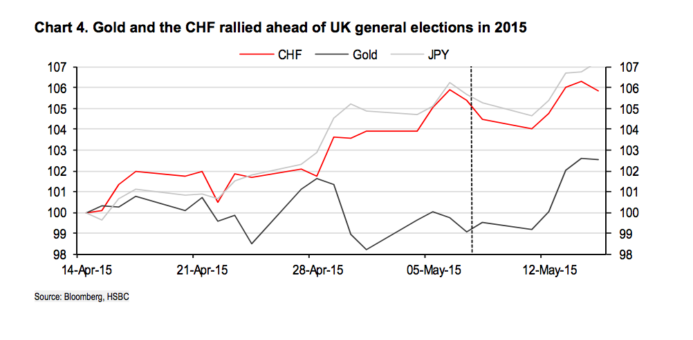 Chart 4 Gold and the CHF rallied ahead of UK general elections