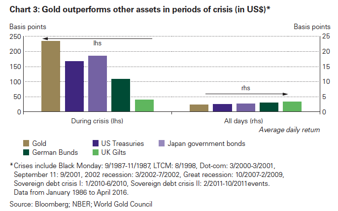 Gold outperforms other assets in periods of crisis, bar chart in US$