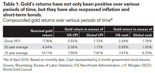 Gold's positive returns over time, which have surpassed inflation and short-term bonds