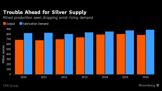 Trouble ahead for silver supply - mined production seen dropping amid rising demand
