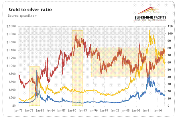 The gold to silver ratio juxtaposed with the price of silver and price of gold