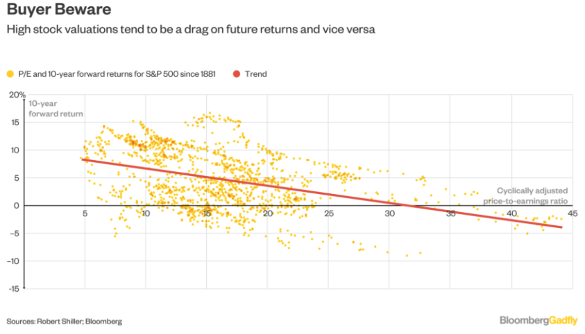 High stock valuations tend to be a drag on future returns and vice versa