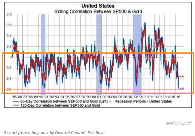 United States rolling correlation between SP500 and gold
