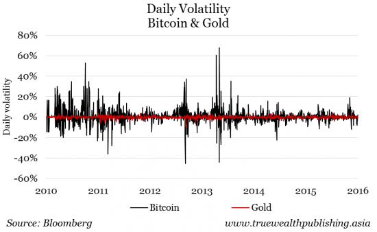 Daily Volatility of Bitcoin & Gold