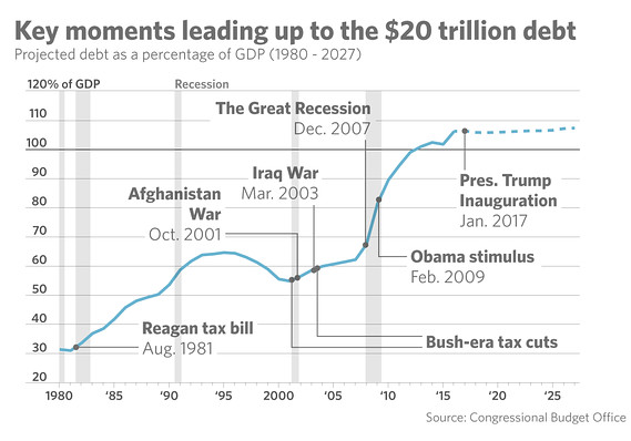 MarketWatch graph of key moments leading up to the $20 trillion debt