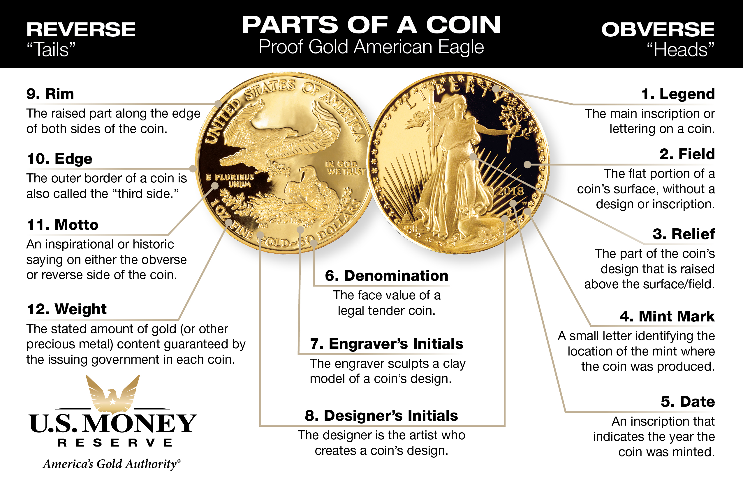 Parts of a Coin Proof Gold American Eagle Infographic