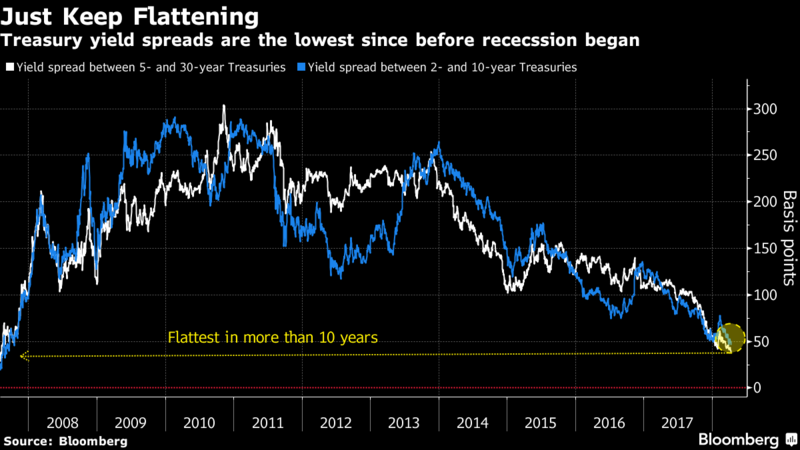 Treasury yield spreads are the lowest since before recession began