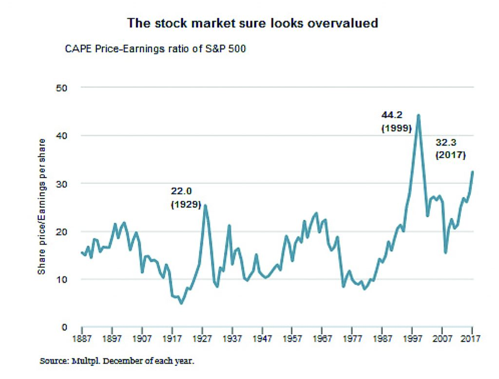The stock market sure looks overvalued