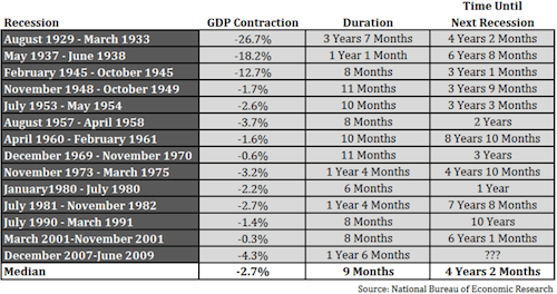 Recession chart with dates of GDP contraction, duration and time until next recession