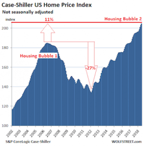 Case-Shiller US Home Price Index Chart