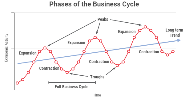 Phases of the Business Cycle line chart showing peaks and expansion points