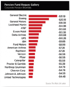 Pension Fund Rogues Gallery - Corporate Pension Shortfalls