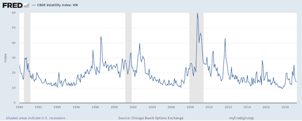 FRED CBDE Volatility Index: VIX