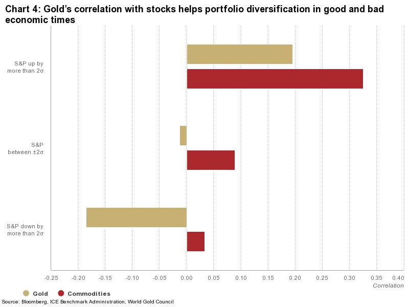 Gold's correlation with stocks helps portfolio diversification in good and bad economic times