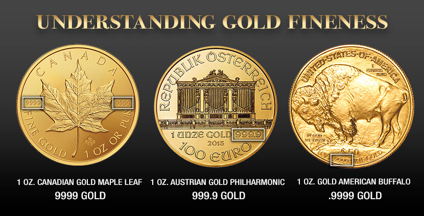 Examples of gold fineness expressed on 24k gold coins: Canadian Gold Maple Leaf, Austrian Gold Philharmonic, and the Gold American Buffalo