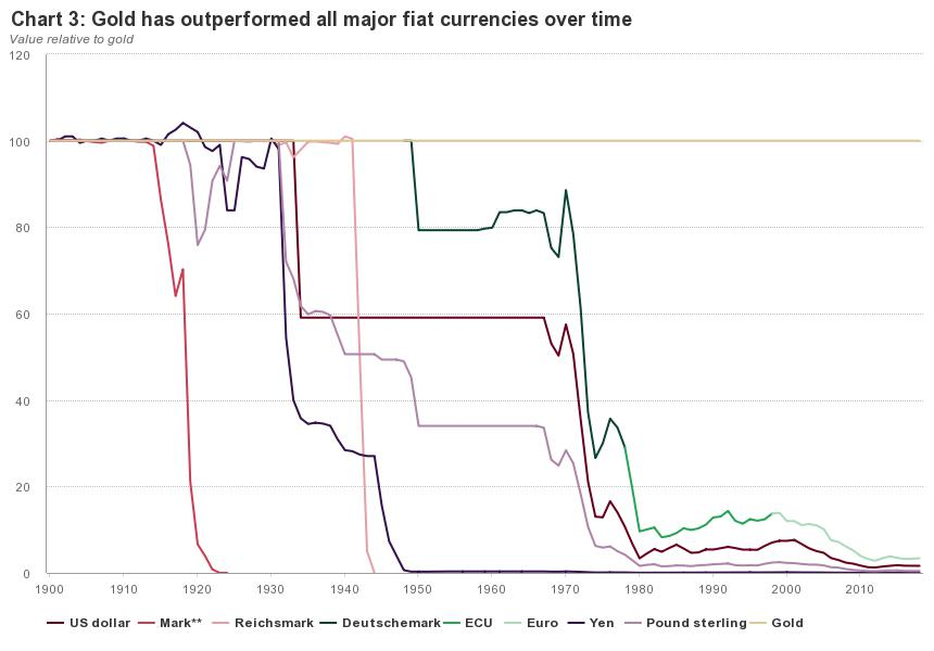 Gold has outperformed all major fiat currencies over time