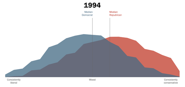 Chart - Political Polarization 1994