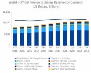 Chart - Official Foreign Exchange Reserves by Currency