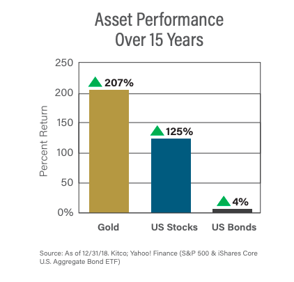 Asset performance of gold, U.S. stocks, and U.S. bonds over the last 15 years
