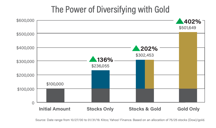 The Power of Diversifying with Gold