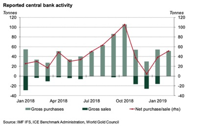 Reported central bank gold buying activity in 2019, according to the World Gold Council