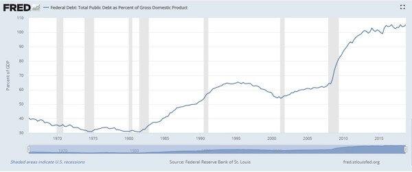 Chart of Federal Debt - Total Public Debt