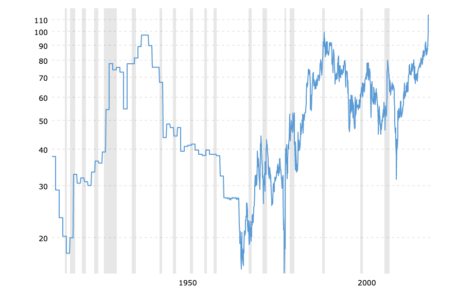 Gold-to-Silver Ratio 100 Year Historical Trends