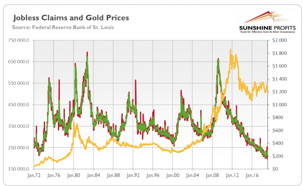 Jobless Claims and Gold Prices - Are They Related?