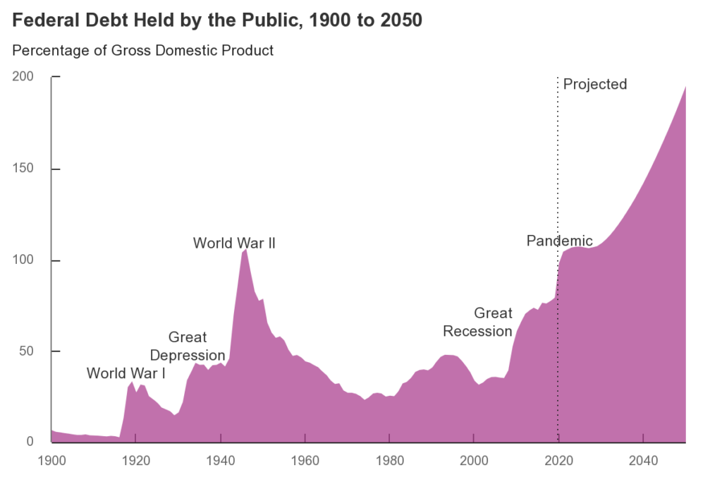 Chart showing federal debt held by the public from 1900 to 2050