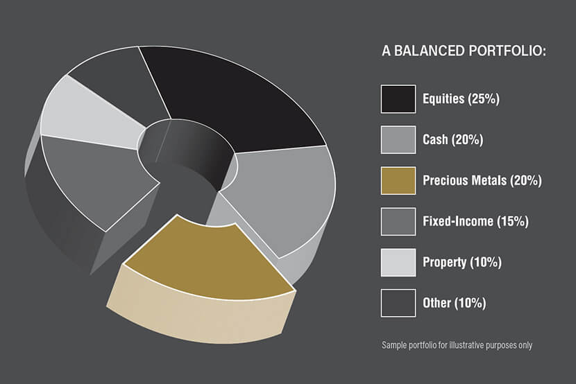 Example of a Balanced Portfolio with Equities, Cash, Precious Metals, Fixed-Income, Property and Other