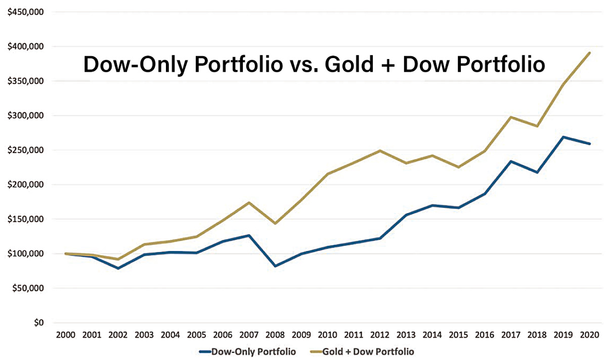Chart showing difference in 20-year performance between a stock-only portfolio and a gold/stock mix