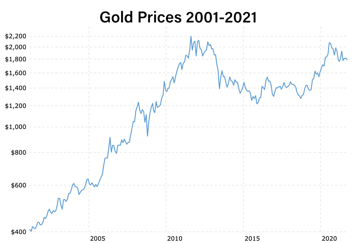 Chart of Gold Prices 2001-2021