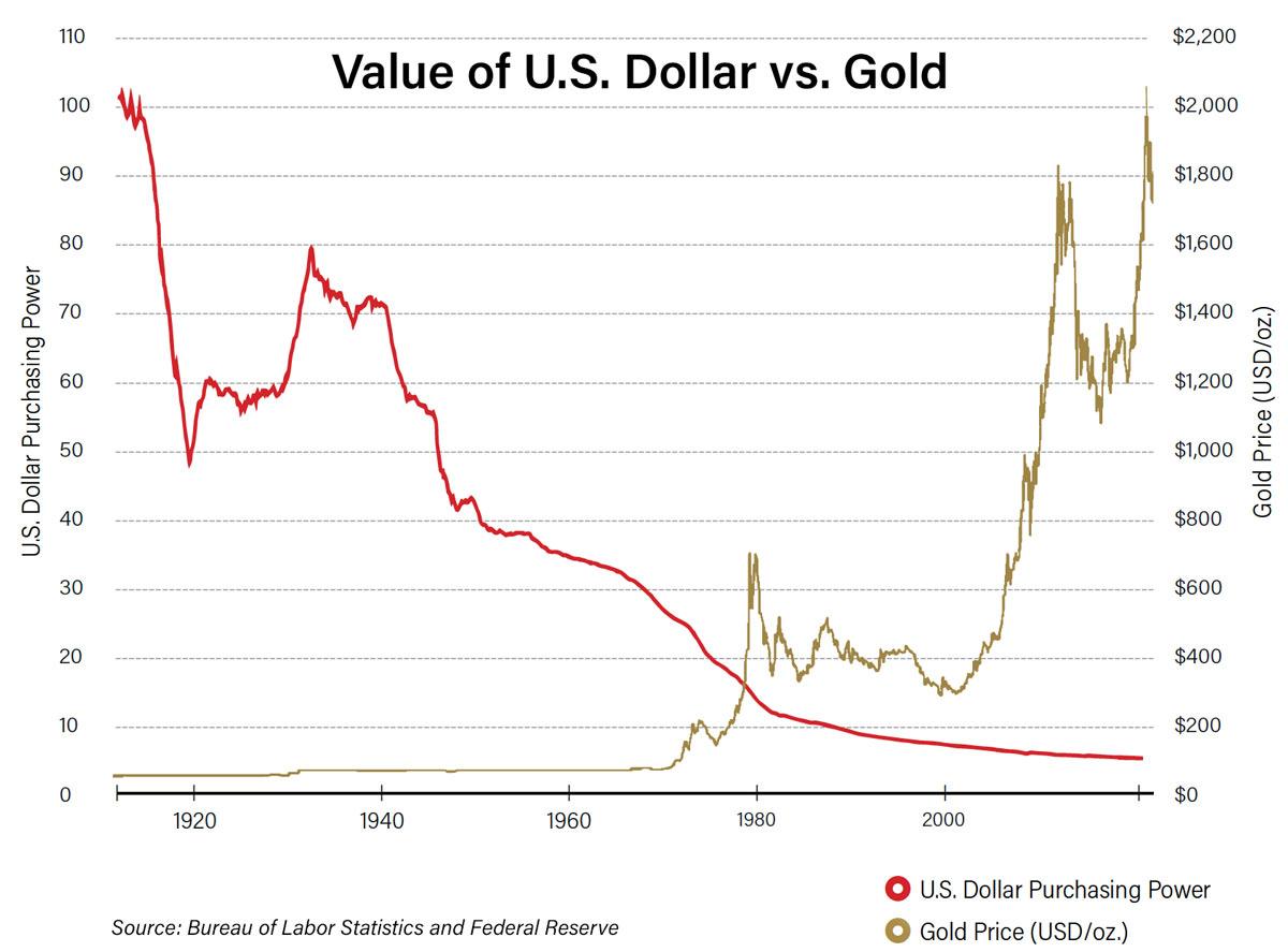Value of U.S. Dollar vs. Gold Chart