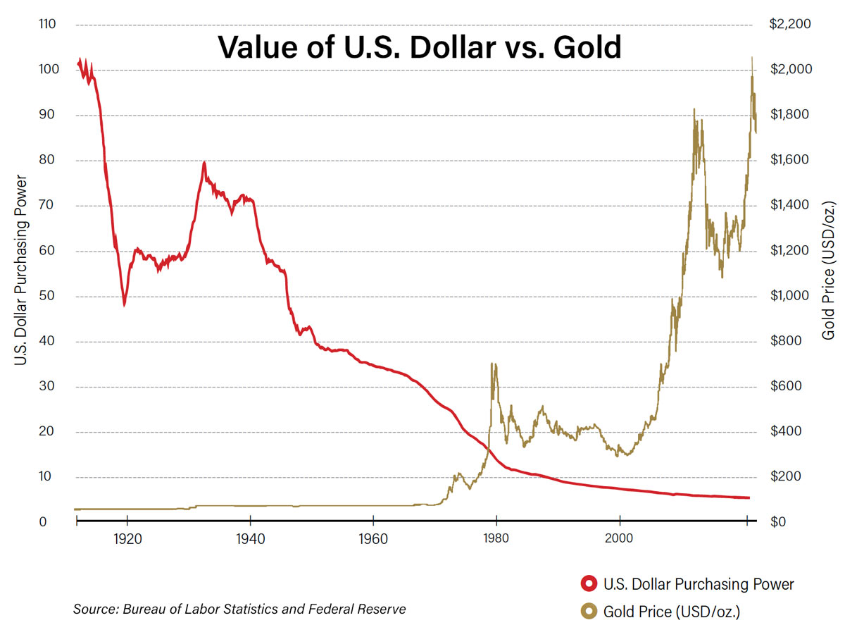 Chart showing increase in gold price against decrease in U.S. dollar purchasing power
