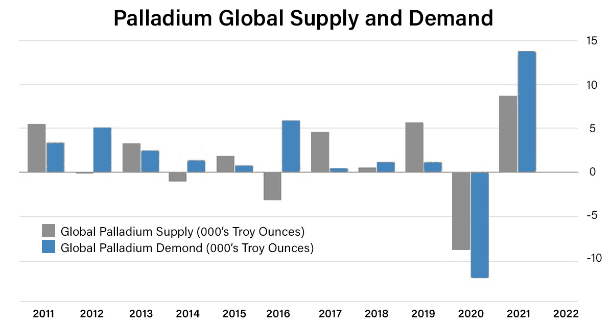 Chart of Palladium Global Supply and Demand