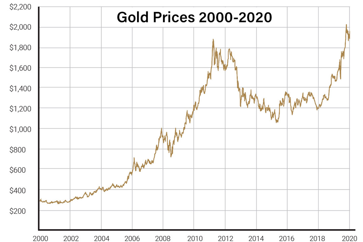 Chart showing gold's price changes over the last 20 years